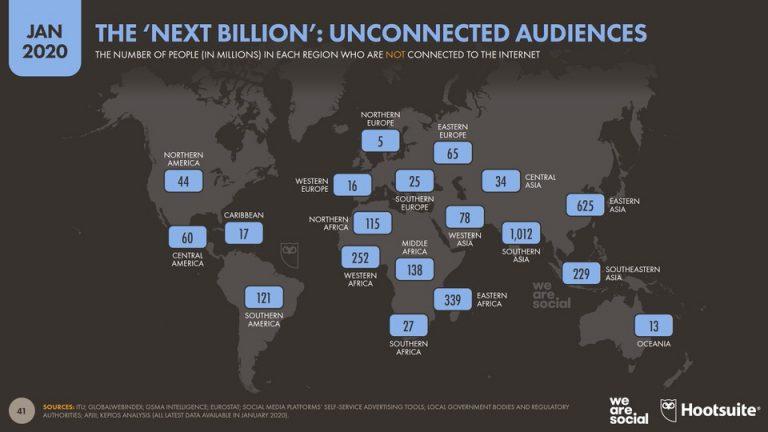 Personas SIN conexión a. en Miles de millones.Internet