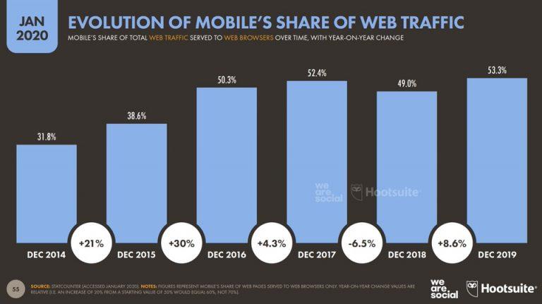 Evolución de cuota móvil en el tráfico web