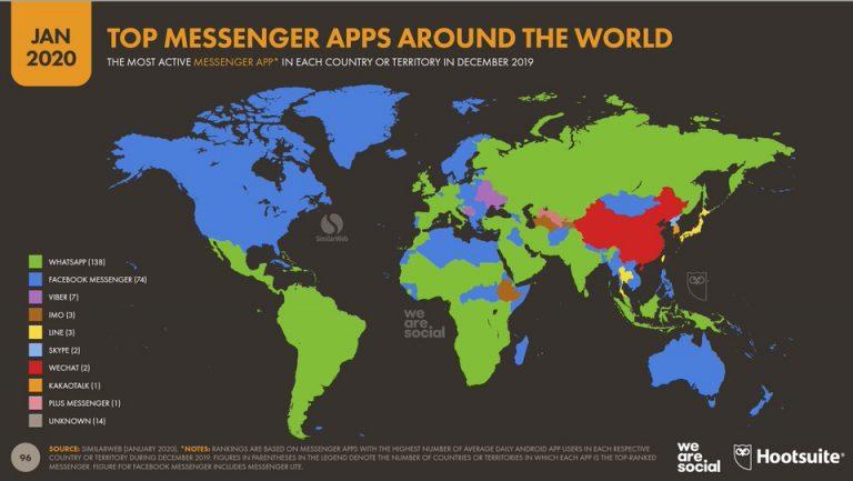 Las aplicaciones de mensajería más usadas