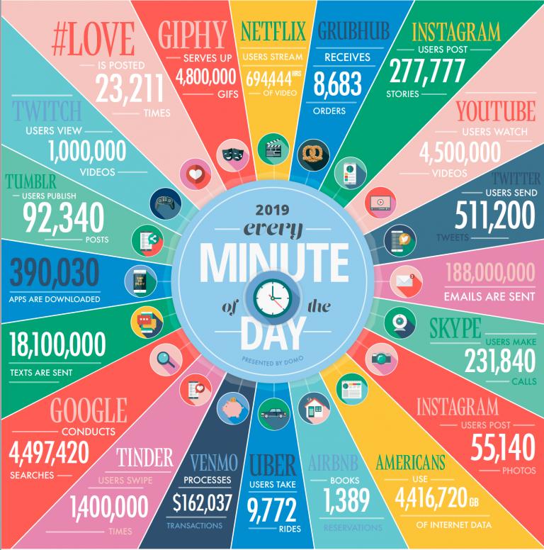 Datos de internet 2019